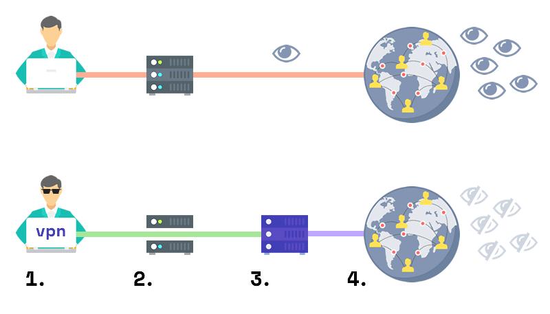 How VPNs work