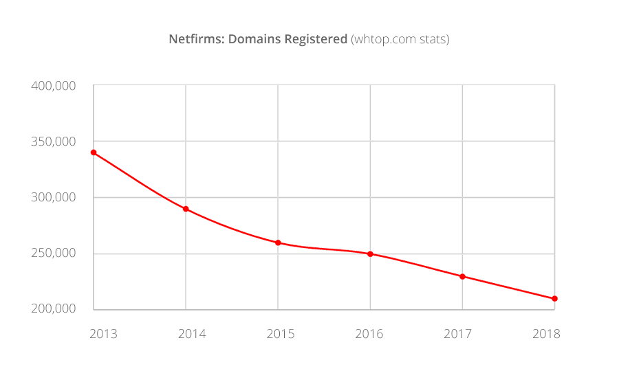 Netfirms: domains stats