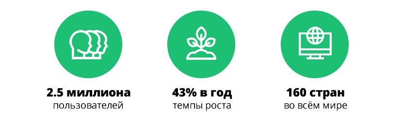 Fiverr: факты