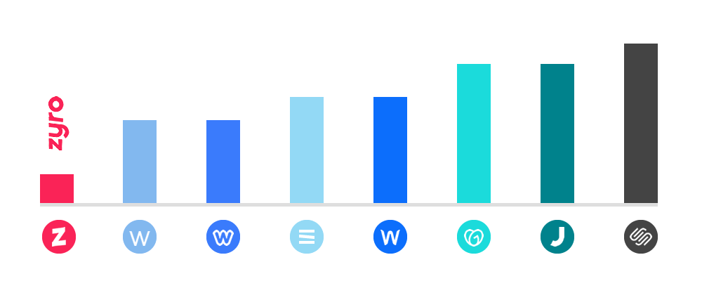 Zyro price comparison