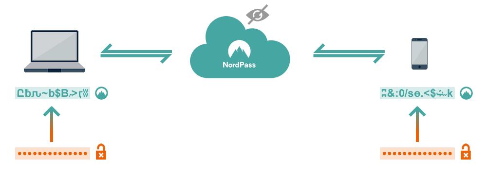 NordPass: security