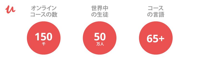 Udemy : 事実