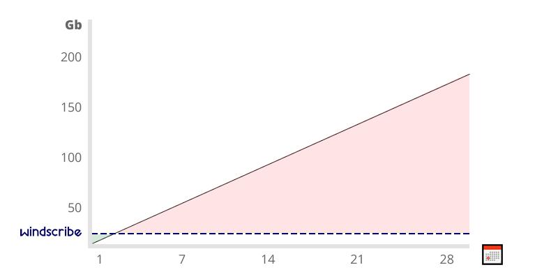 Windscribe limit