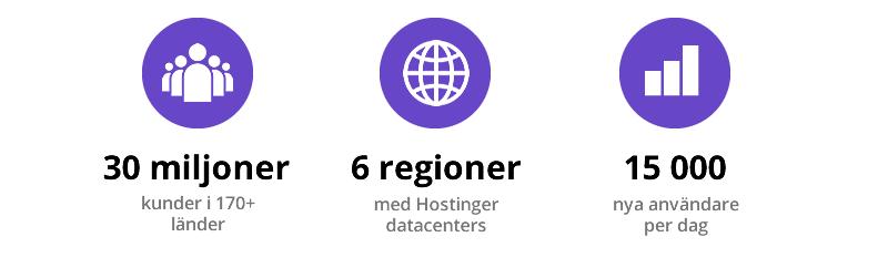 Vad är Hostinger?